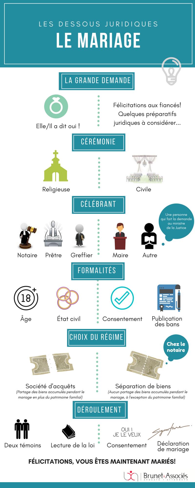 Infographie - Les dessous juridique du mariage par Brunet et Associés